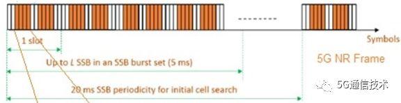5G NR中的SSB的时频位置分析_讨教号
